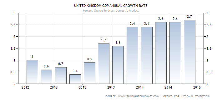 united-kingdom-gdp-growth-annual