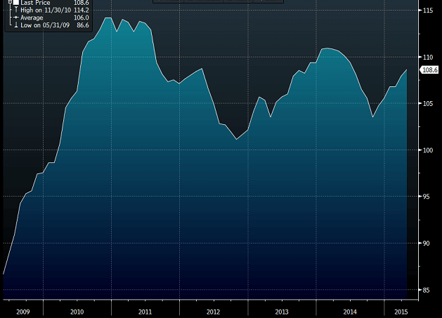 German IFO May  mm
