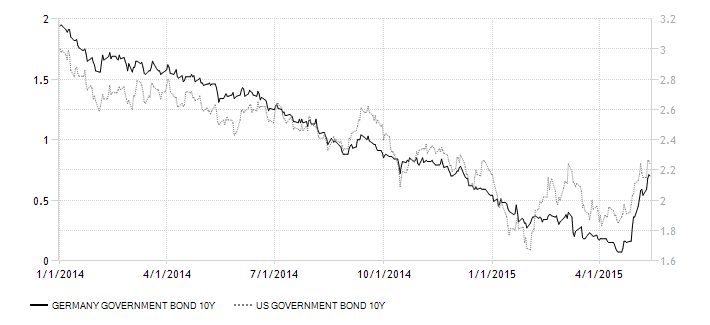 germany-government-bond-yield