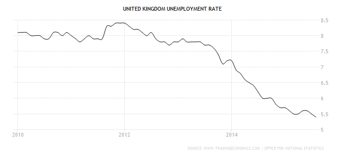 united-kingdom-unemployment-rate
