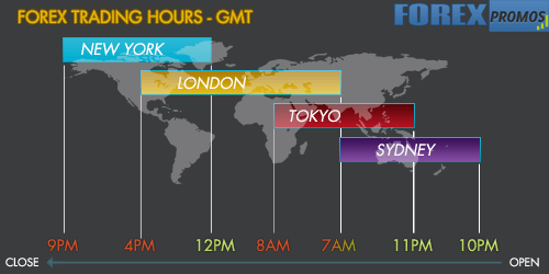 Forex hours christmas