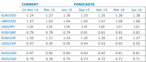 ANZ Foreign Exchange Rates Page